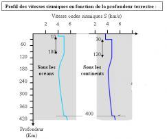 2014 svt 4eme dig profil vitesse ondes fontion prof2