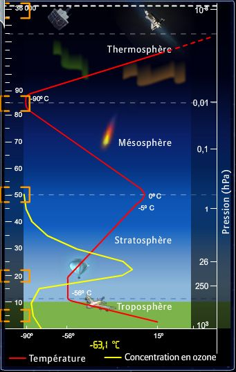 Composition air meteo france