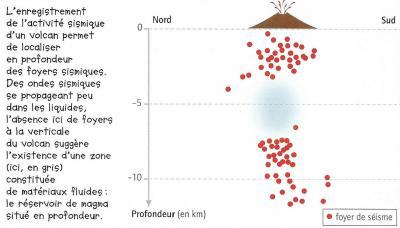 Donnee sismique1 jeanvilarsciences