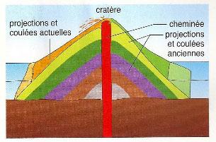 Formation des volcans2