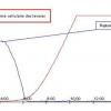 Influence glucose sur intensite respi